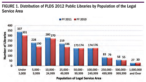 Distribution of PLDS 2012 Public Libraries by Population of the Legal Service Area