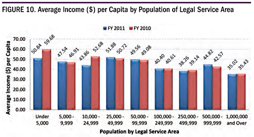 Figure 10. Average Income ($) per Capita by Population of Legal Service Area