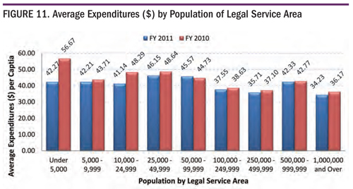 Figure 11. Average Expenditures ($) by Population of Legal Service Area