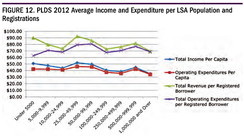 Figure 12. PLDS 2012 Average Income and Expenditure per LSA Population and Registrations