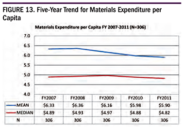 Figure 13. Five-Year Trend for Materials Expenditure per Capita