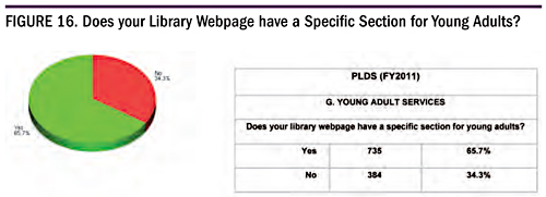 Figure 16. Does Your Library Webpage have a Specific Section for Young Adults?