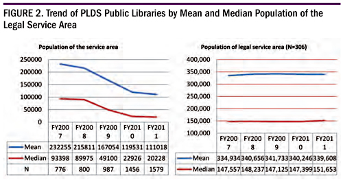 Figure 2. Trend of PLDS Public Libraries by Mean and Median Population of the Legal Service Area