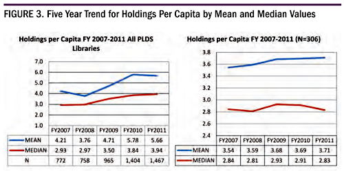 Figure 3. Five Year Trend for Holdings Per Capita by Mean and Median Values