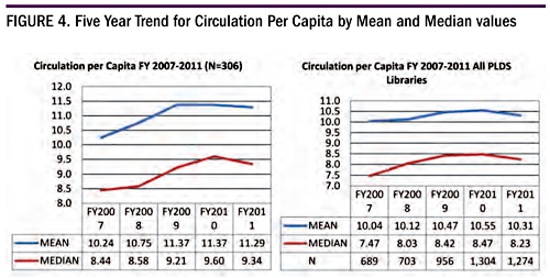 Figure 4. Five Year Trend for Circulation Per Capita by Mean and Median Values