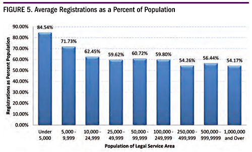 Figure 5. Average Registration as a Percent of Population