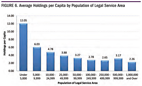 Figure 6. Average Holdings per Capita by Population of Legal Service Area