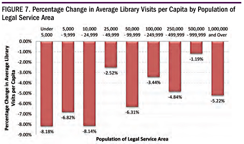 Figure 7. Percentage CHange in Average Library Visits Per Capita by Population of Legal Service Area