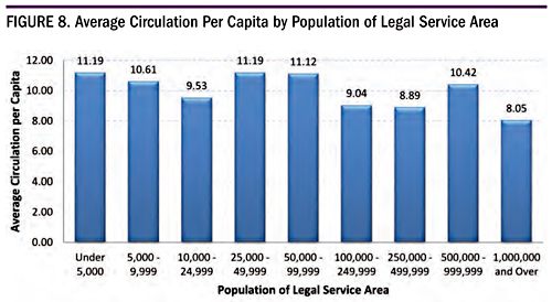 Figure 8. Average Circulation Per Capita by Population of Legal Service Area