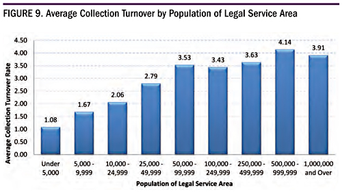 Figure 9. Average Collection Turnover by Population of Legal Service Area