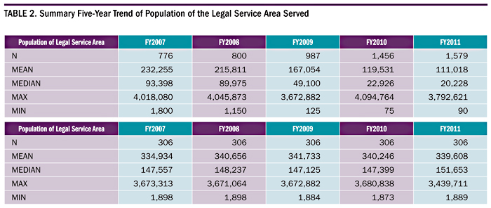Summary Five-Year Trend of Population of the Legal Service Area Served