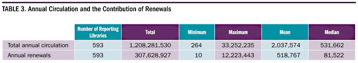 Table 3. Annual Circulation and the Contribution of Renewals
