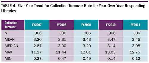 Table 4. Five-Year Trend for Collection Turnover Rate for Year-Over-Year Responding Libraries