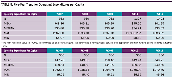 Table 5. Five-Year Trend for Operating Expenditures per Capita