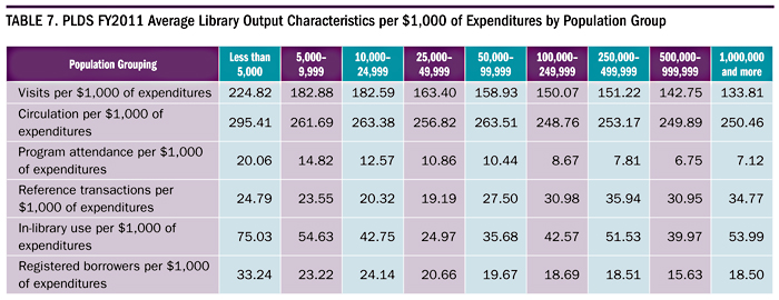 Table 7. PLDS FY2011 Average Library Output Characteristics per $1000 of Expenditures by Population Group