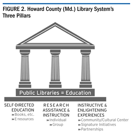 Figure 2. Howard County (Md.) Library System's Three Pillars