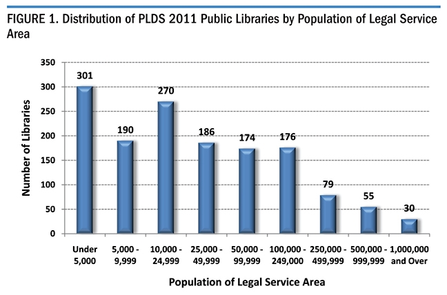 Figure 1. Distribution of PLDS 2011 Public Libraries by Population of Legal Service