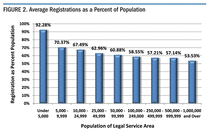 Figure 2. Average Registration as a Percent of Population