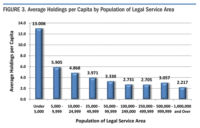 Figure 3. Average Holdings per Capita by Population of Legal Service Area