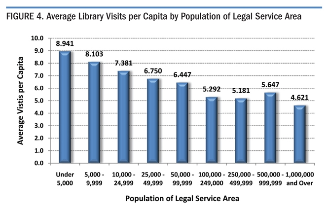 Figure 4. Average Library Visits per Capita by Population of Legal Service Area