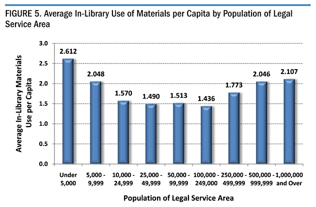 Figure 5. Average In_library use of materials per Capita by Population of Legal Service Area