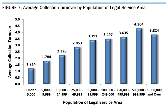 Figure 7. Average Collection Turnover by Population of Legal Service Area