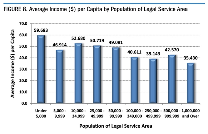 Figure 8. Average Income ($) per Capita by Population of Legal Service Area