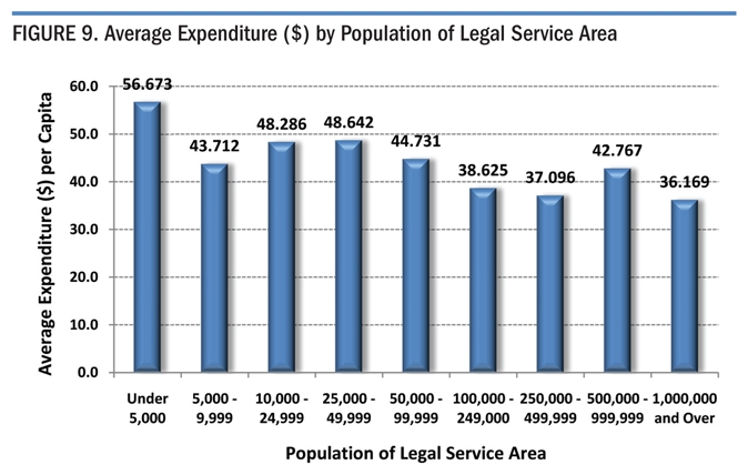 Figure 9. Average Expenditure ($) by Population of Legal Service Area