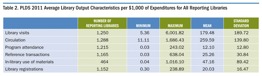 Table 2. PLDS 2011 Average Library Output Characteristics per $1000 of Expenditures for All Reporting Libraries
