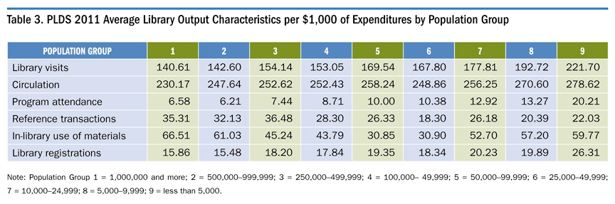 Table 3. PLDS 2011 Average :ibrary Output Characteristics per $1000 of Expenditures by Population Group