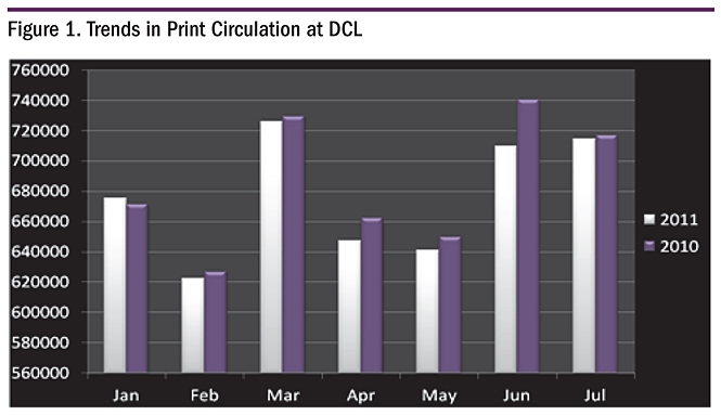 Figure 1. Trends in Print Circulation at DCL