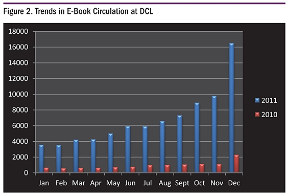 Figure 2. Trends in E-Book Circulation at DCL