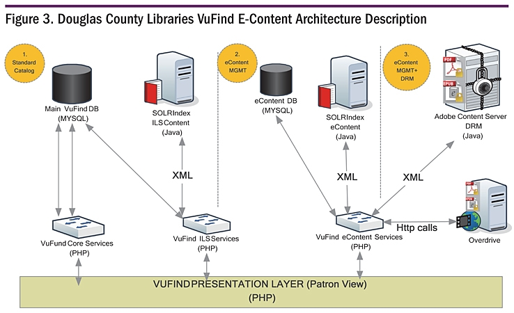 Figure 3. Douglas County Libraries VuFind E-Content Architecture Description