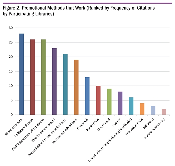 Figure 2. Promotional Methods that Work (Ranked by Fequency of Citations by Participating Libraries)