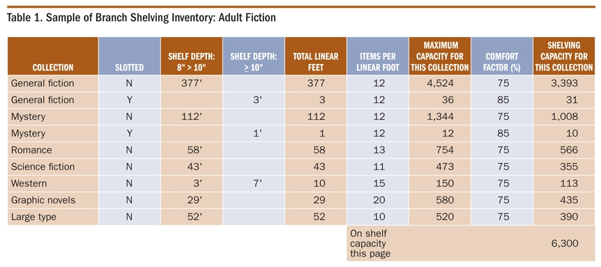 Sample Of Branch Shelving Inventory: Adult Fiction