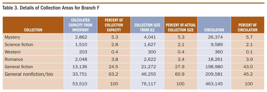 Table 3. Details of Collection Areas for Branch F