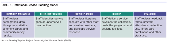 Table 1. Traditional Service Planning Model