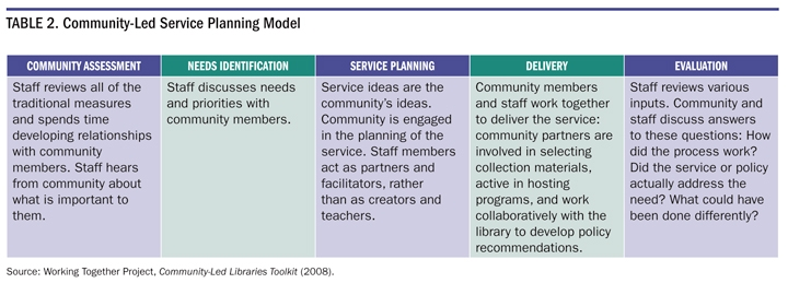 Table 2. Community-Led Service Planning Model