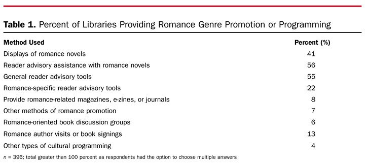 Table 1. Percent of Libraries Providing Romance Genre Promotion or Programming