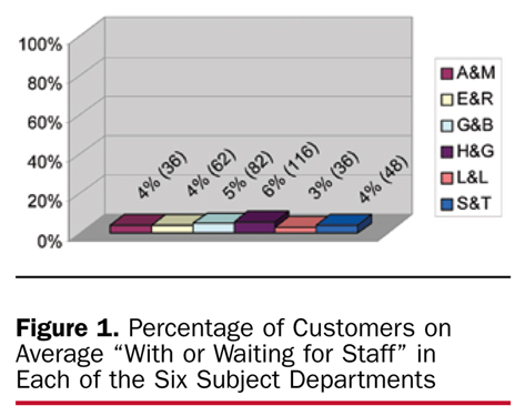 "Figure 1. Percentage of Customers on Average ""With or Waiting for Staff"" in Each of the Six Subject Departments"