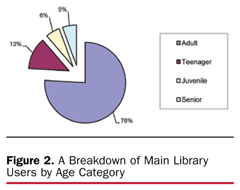 Figure 2. A Breakdown of Main Library Users by Age Category