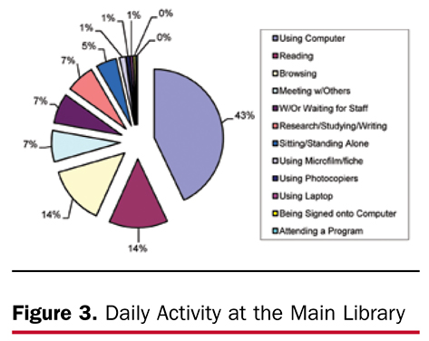 Figure 3. Daily Activity at the Main Library