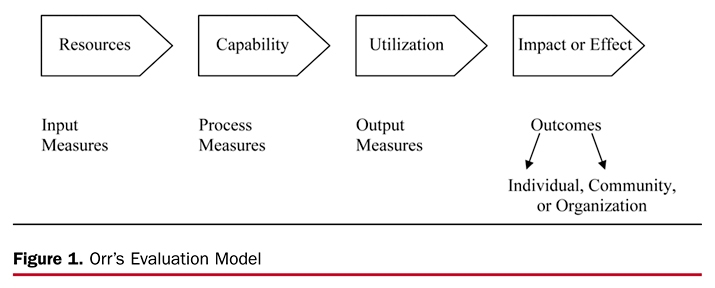 Figure 1. Orr's Evaluation Model