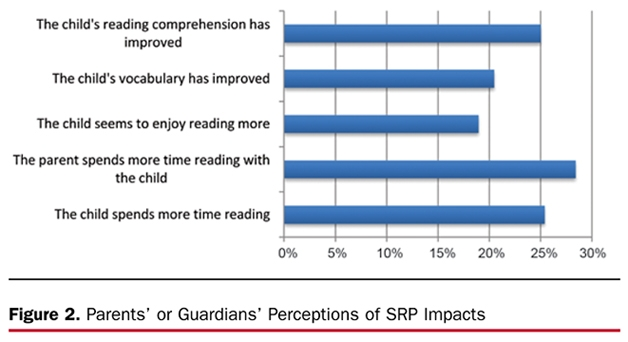 Figure 2. Parents' or Guardians' Pereceptions of SRP Impacts