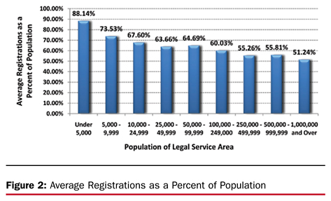 Figure 2. Average Registrations as a Percent of Population