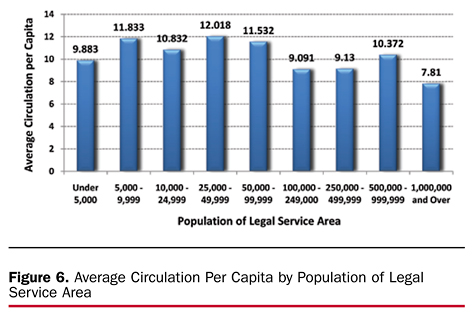 Figure 6. Average Circulation Per Capita by Population of Legal Service Area