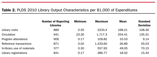Table 2. PLDS 2010 Library Output Characteristics per $1,000 of Expenditures