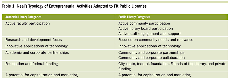 Table 1. Neal's Typology of Entrepreneurial Activities Adopted to Fit Public Libraries