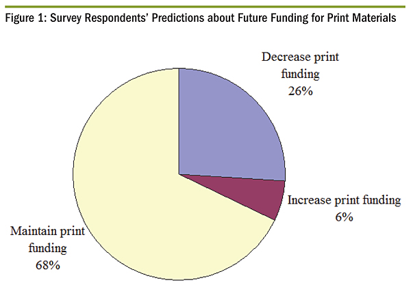 Survey Respondents' Predictions about Future Funding for Print Materials
