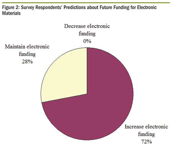 Surbvvey Respondents' Predictions about Future Funding for Electronic Materials